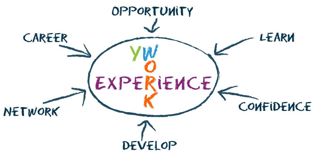 creative work experience
